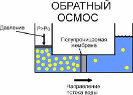 Фильтры для воды залог здоровья